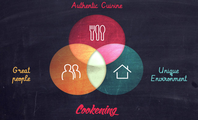Cookening, il ristorante è a casa
