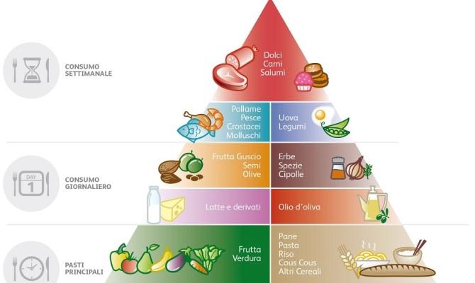 Dieta Mediterranea: gli italiani se la stanno dimenticando