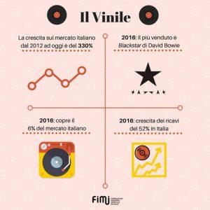 Vinile: ricerca FIMI sulla vendita dei vinili