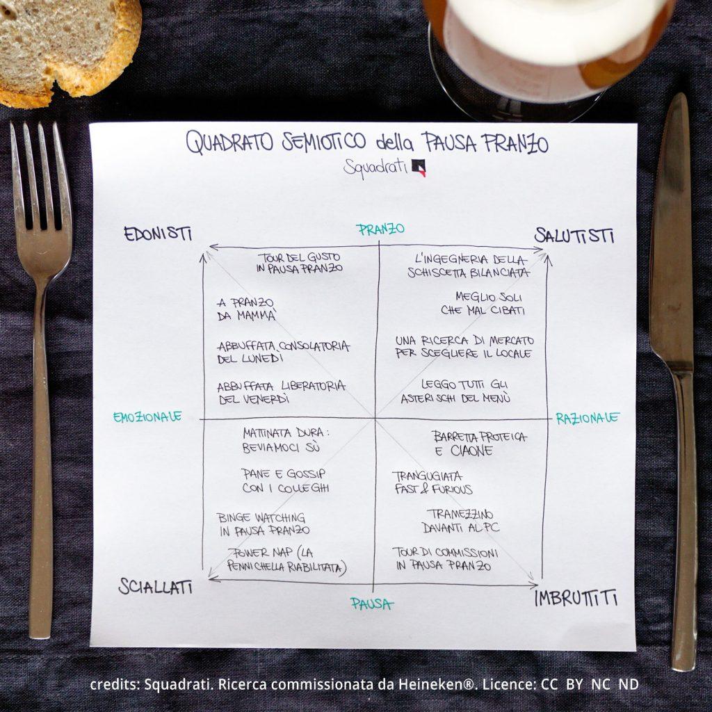Quadrato semiotico della pausa pranzo